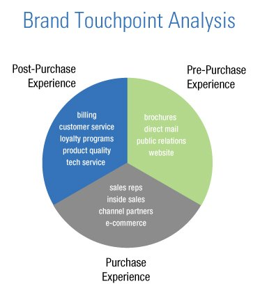 brand_touchpoint