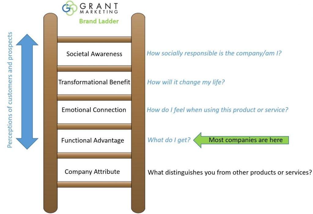 Grant Marketing Brand Ladder_Capture