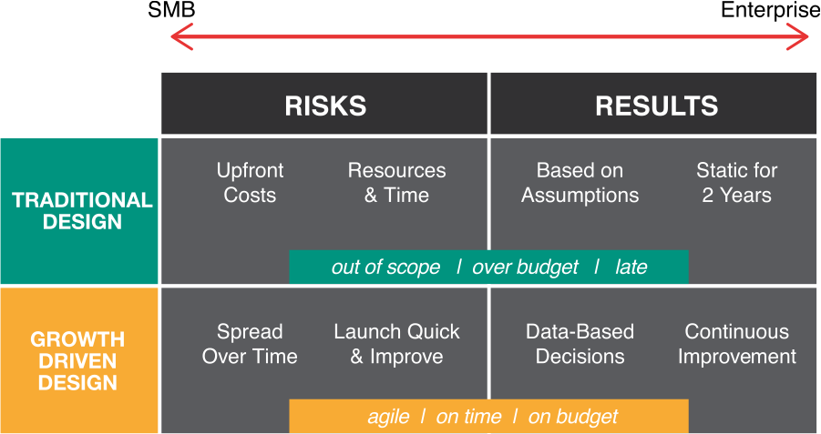 Growth Driven Design risks and rewards