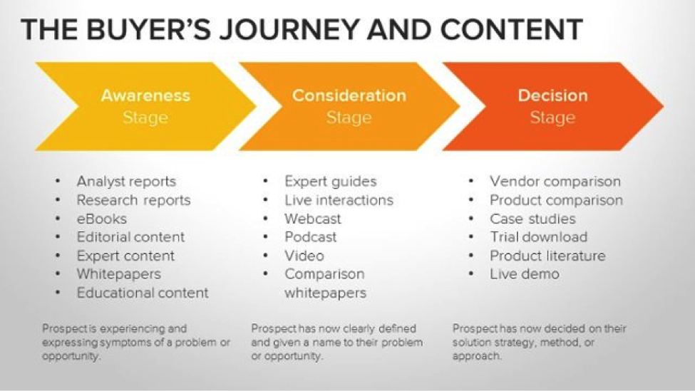 Inbound marketing for manufacturers -- the buyer's journey