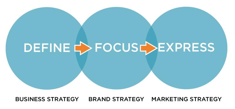 brand-process